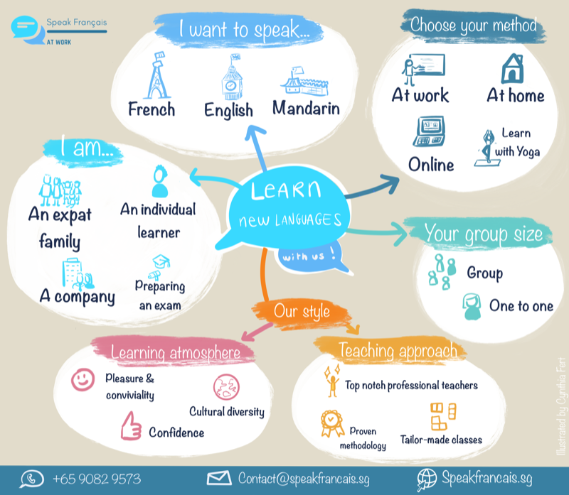 MindMap Speak Francais